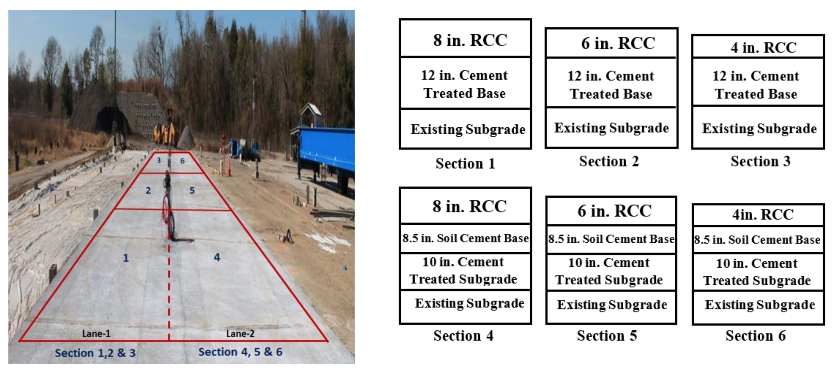 Final Report: RCC Over Soil Cement under Accelerated Loading